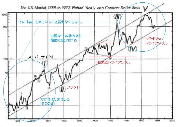 1789-1977年のインフレ調整済みチャート