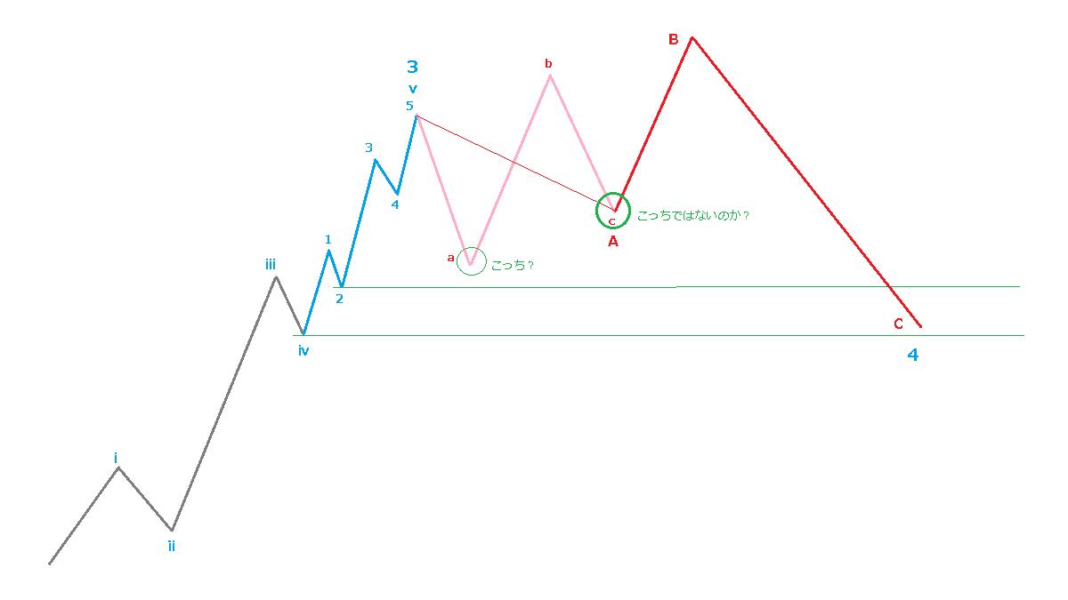 1978年1時間足、第5波の延長、図解