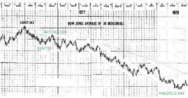 1978年、プレクターの安値の予測-4