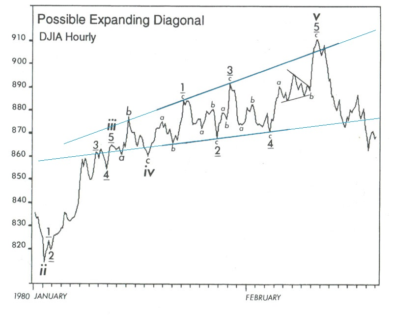 1980年(時間足)、上放れのチャート例