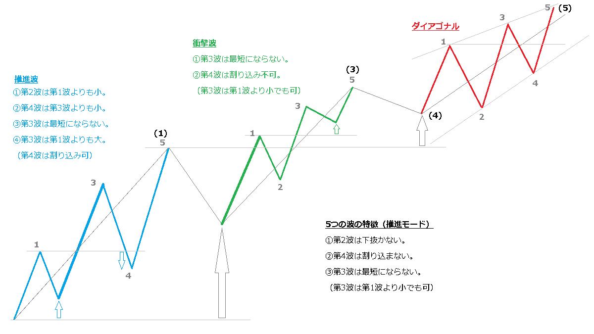 5つの波のパターン、推進波、衝撃波-2