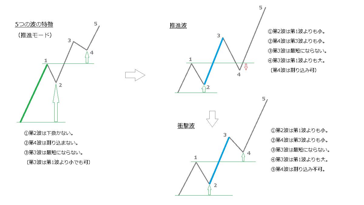 5つの波のパターン、推進波、衝撃波