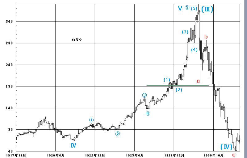 A波と副次的な第2波-2