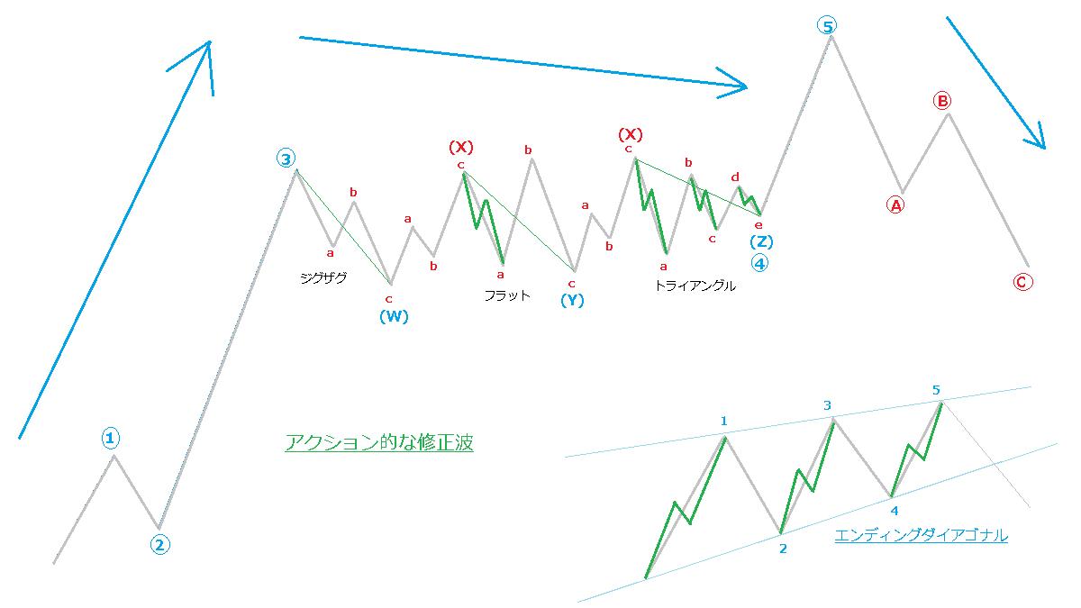アクション的な修正波