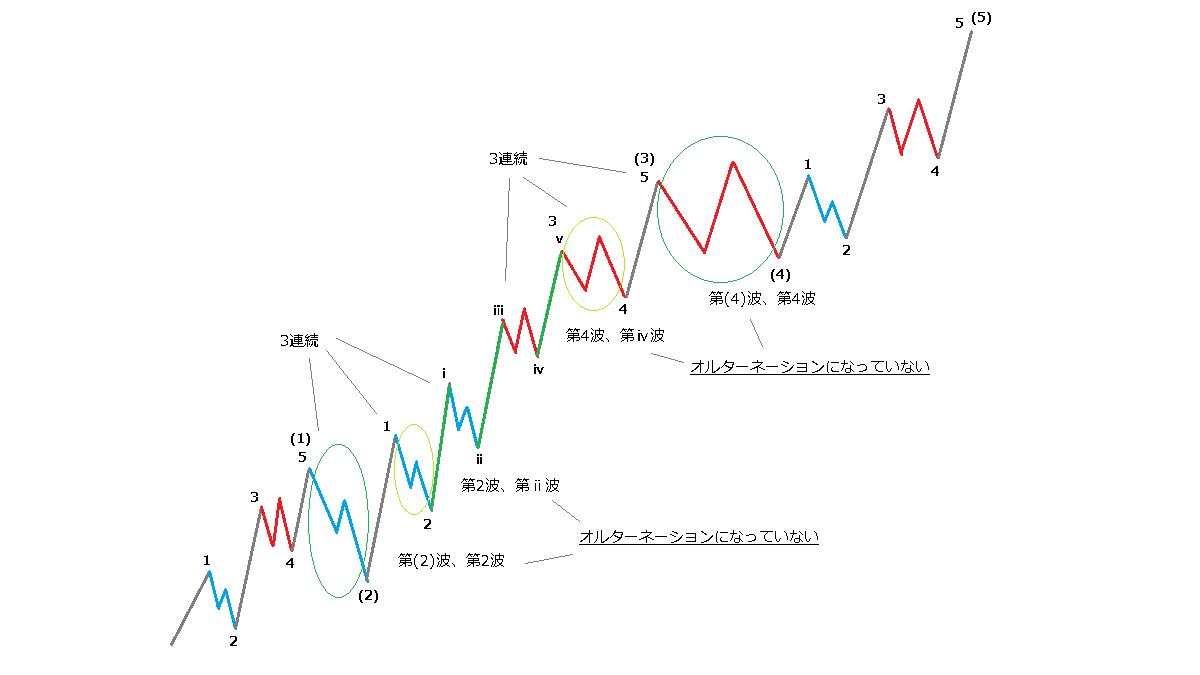 オルターネーションの考察-2