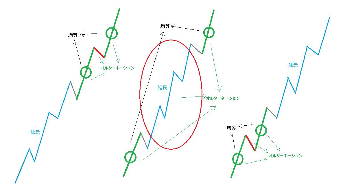 オルターネーションと波の均等性2