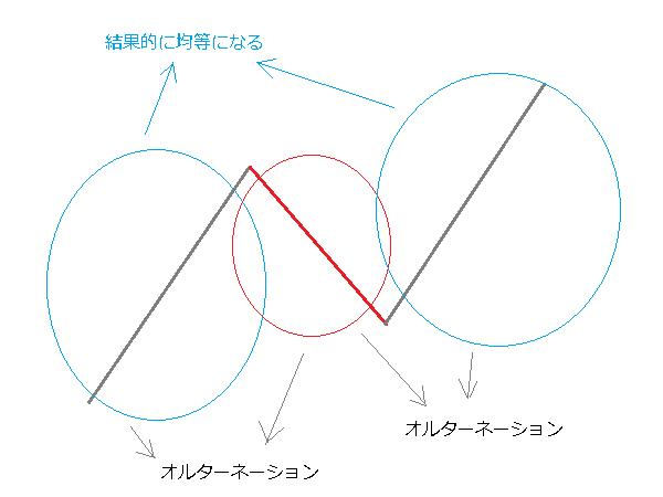 オルターネーションと波の均等性