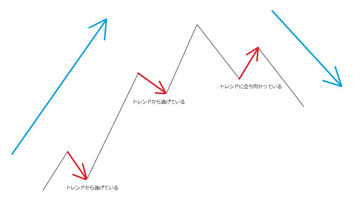 B波のイメージ