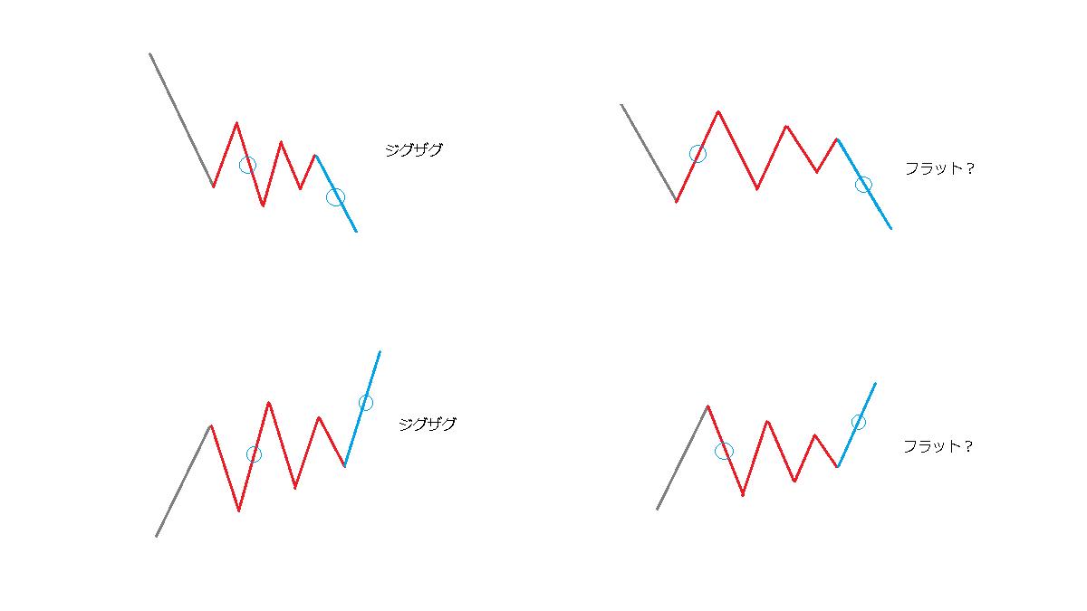 B波のトライアングル