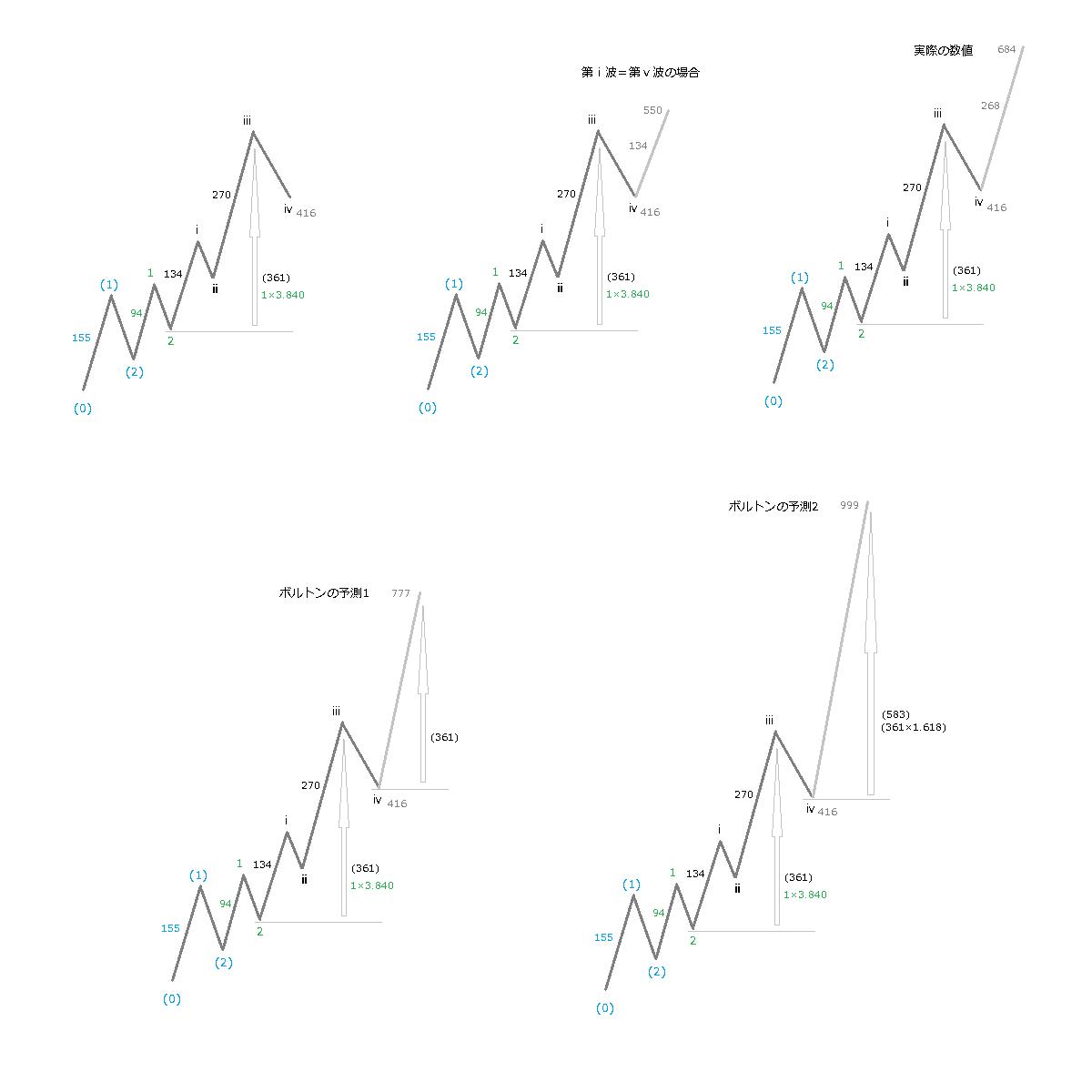 ボルトンの予測、イメージ図