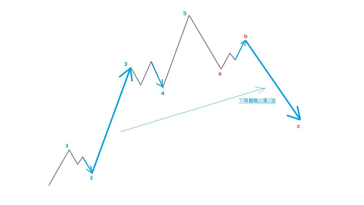 C波の個性