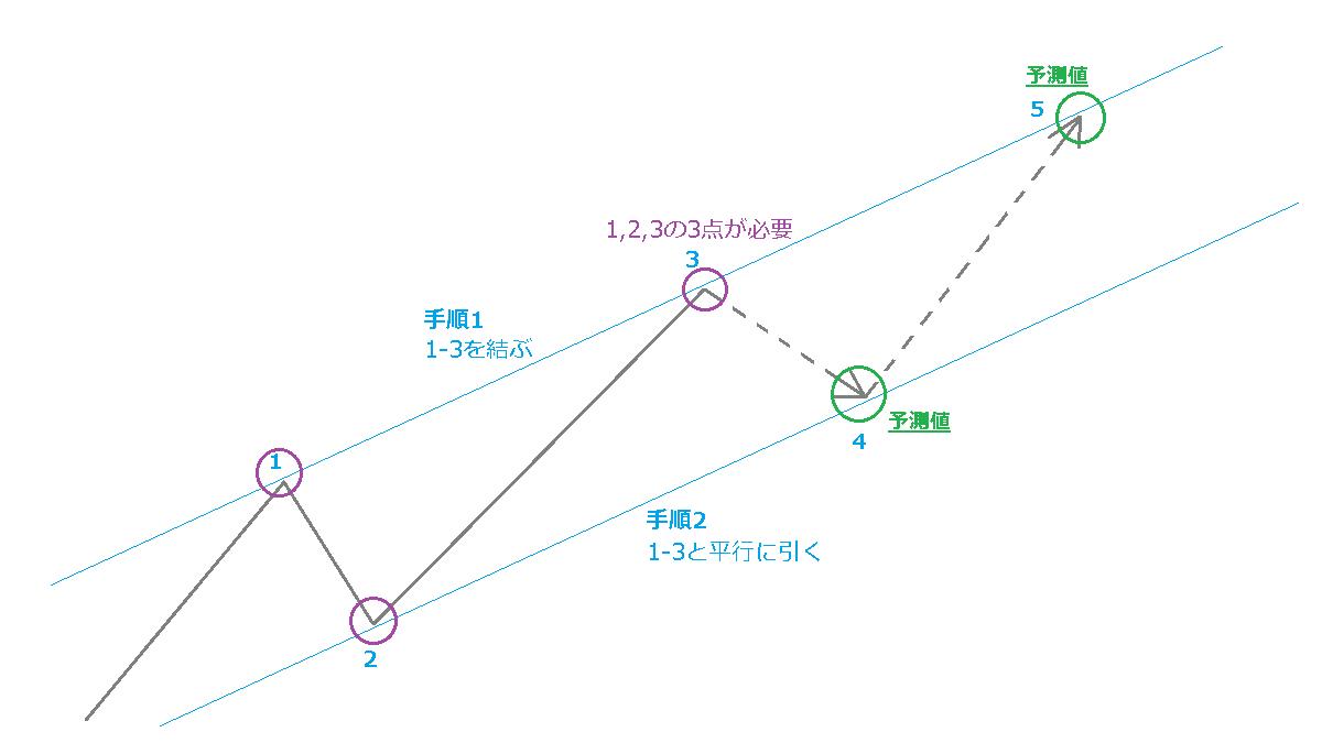 チャネルラインの基本形