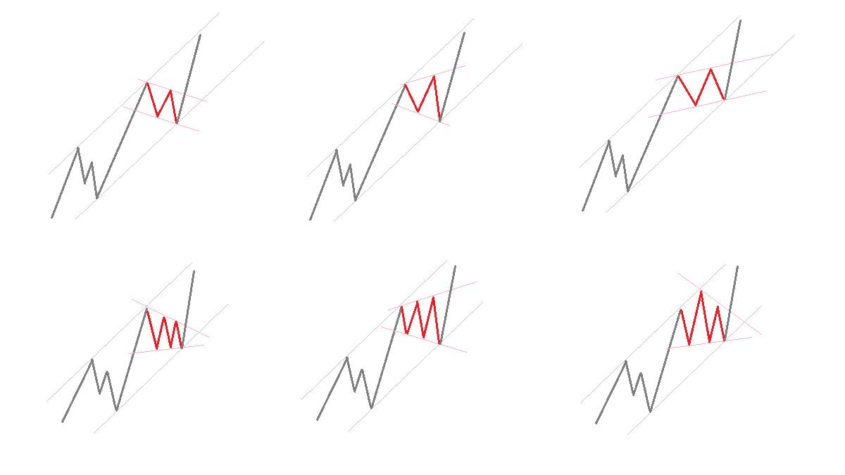 チャネルラインと修正波-1