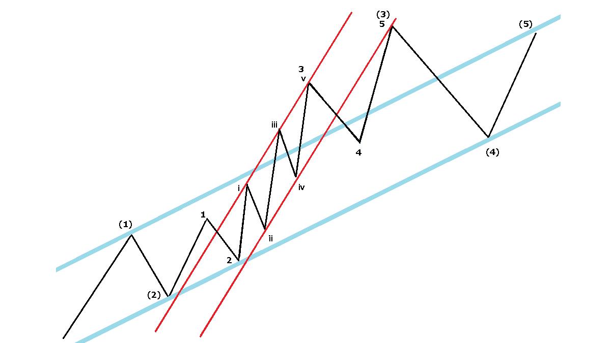 チャネルライン、イメージ図2