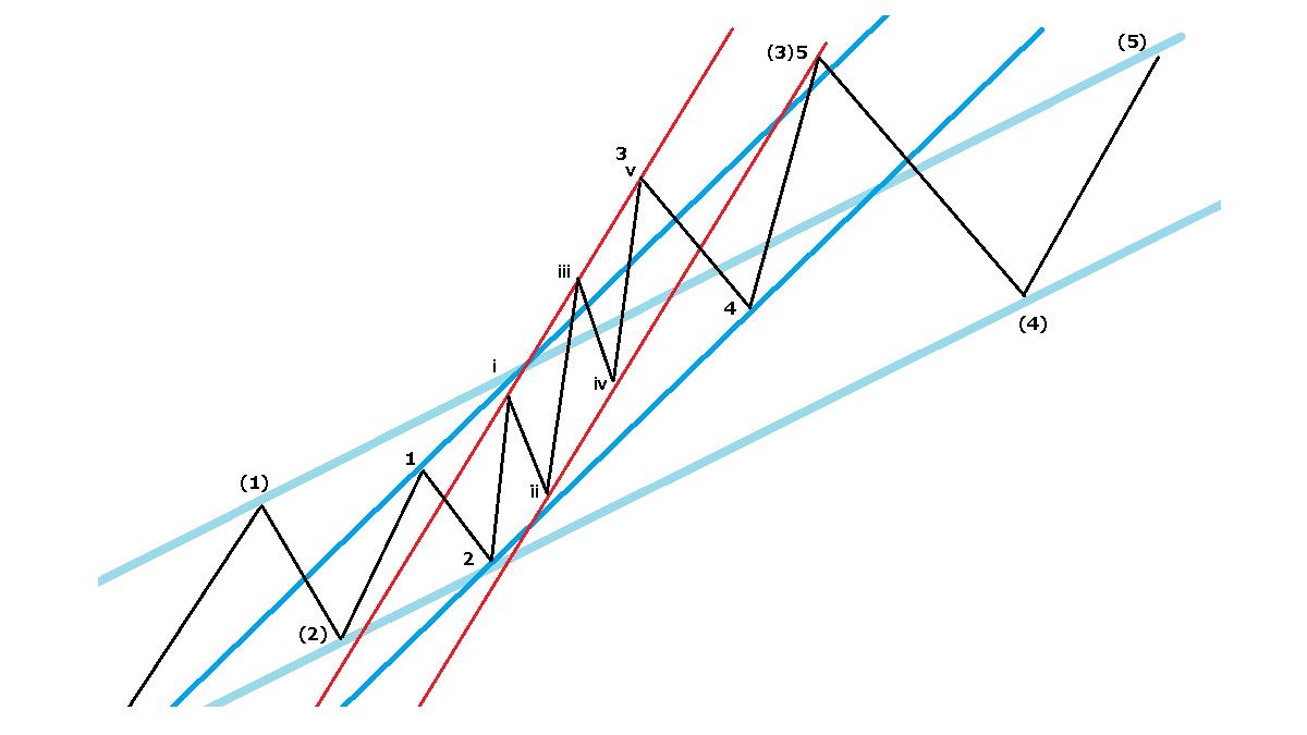 チャネルライン、イメージ図3
