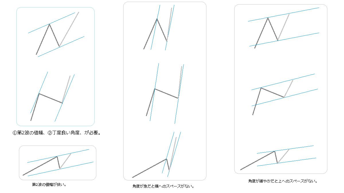 チャネルラインと第2波
