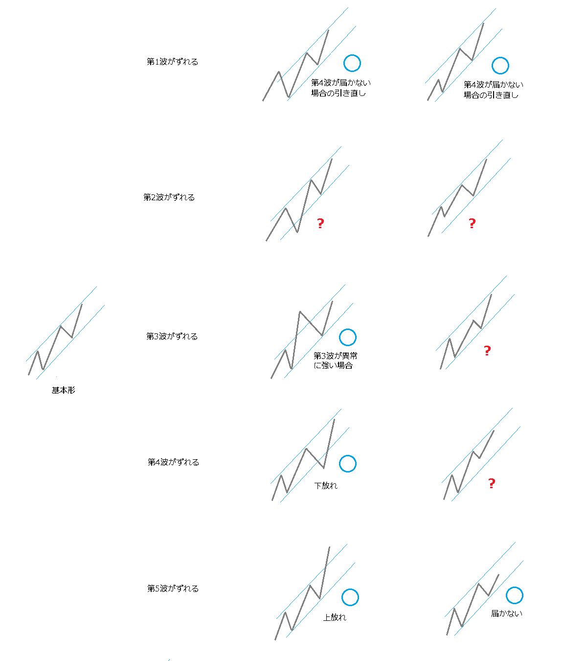 チャネルラインの種類