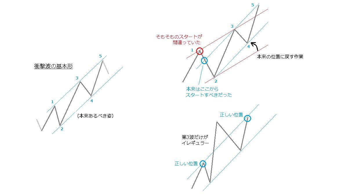 チャネルラインの考え方