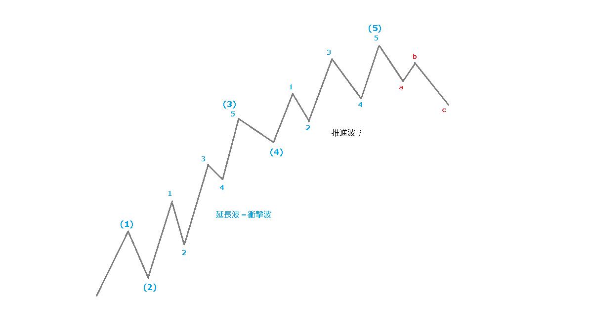 チャート上の推進波