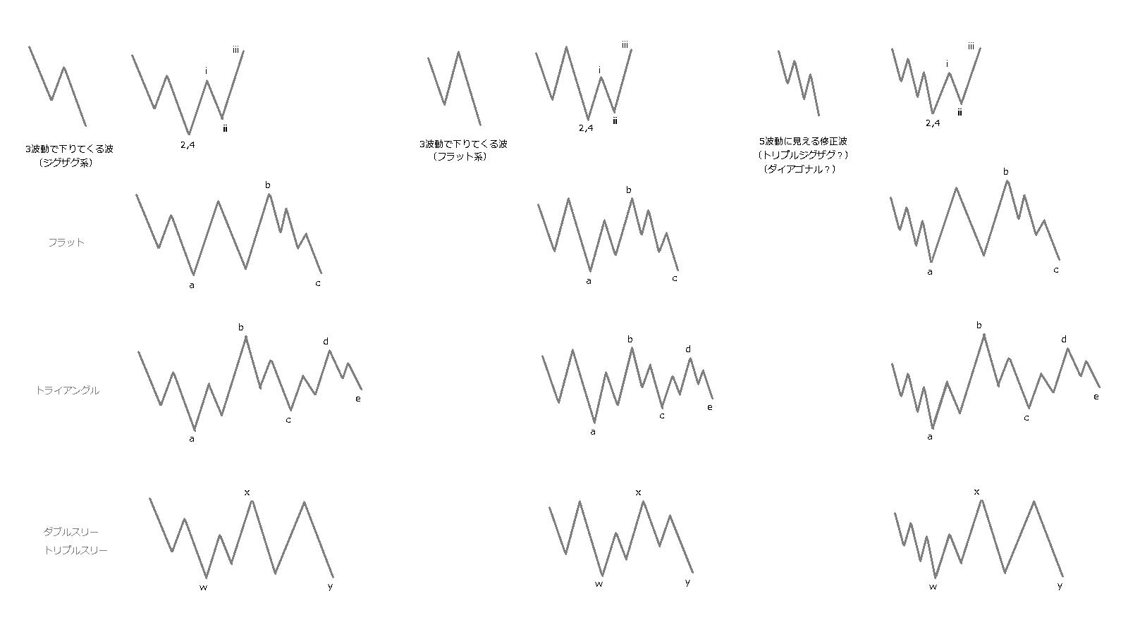 下りてくる3波動の波