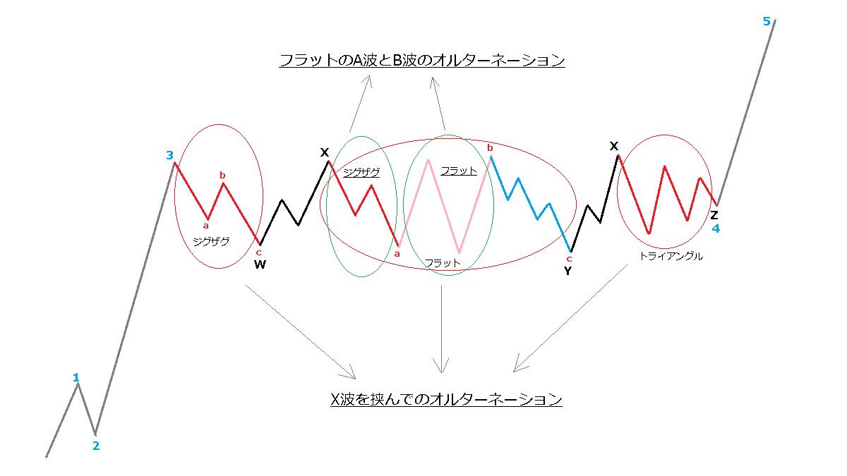 複合型のオルターネーション