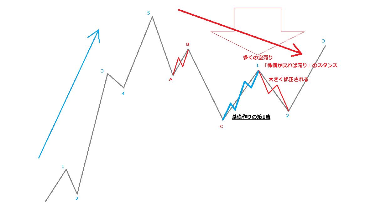 建設的な第1波
