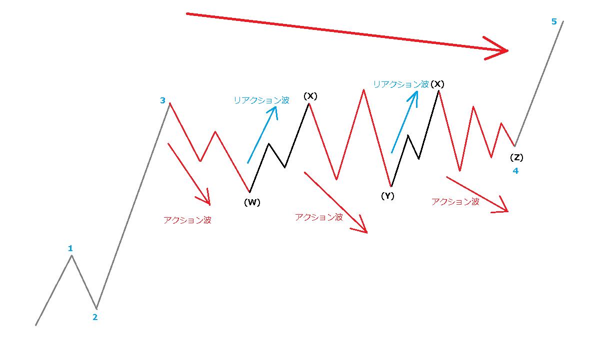 修正波のアクションとリアクション