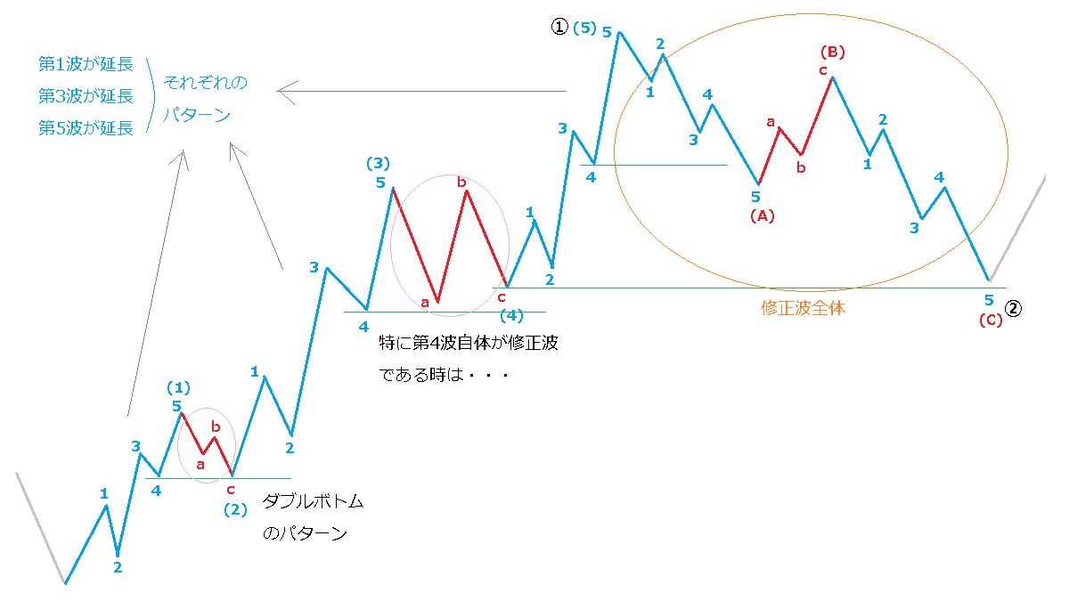 修正波の深さのまとめ図