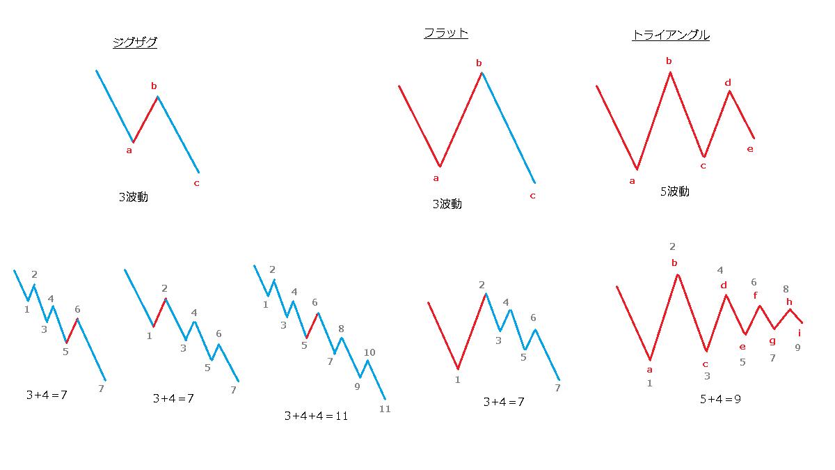 修正波の延長