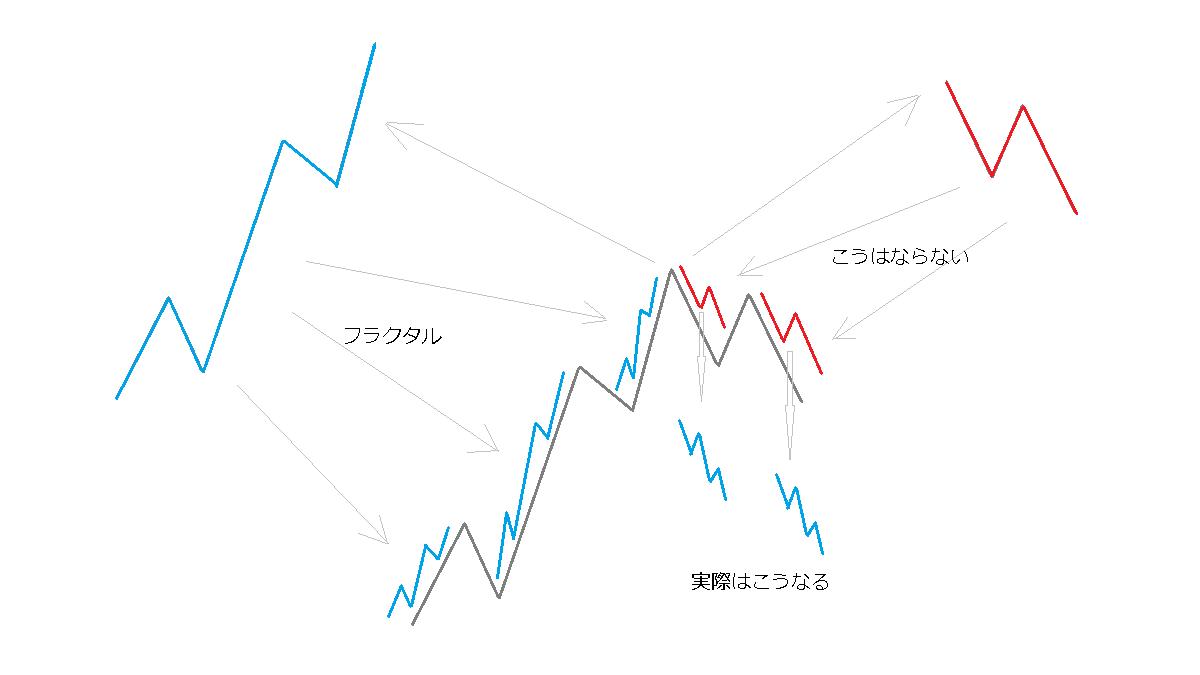 修正波のフラクタル