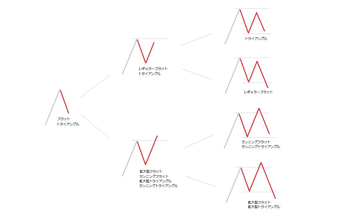 修正波と水平線