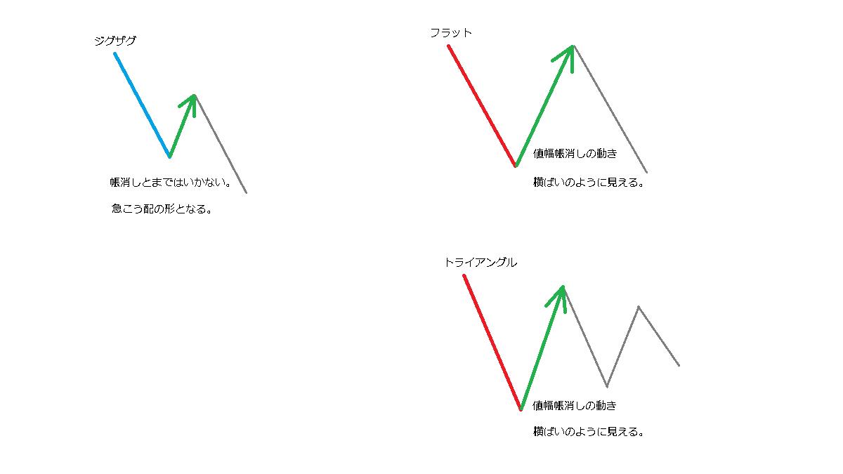 修正波の動き