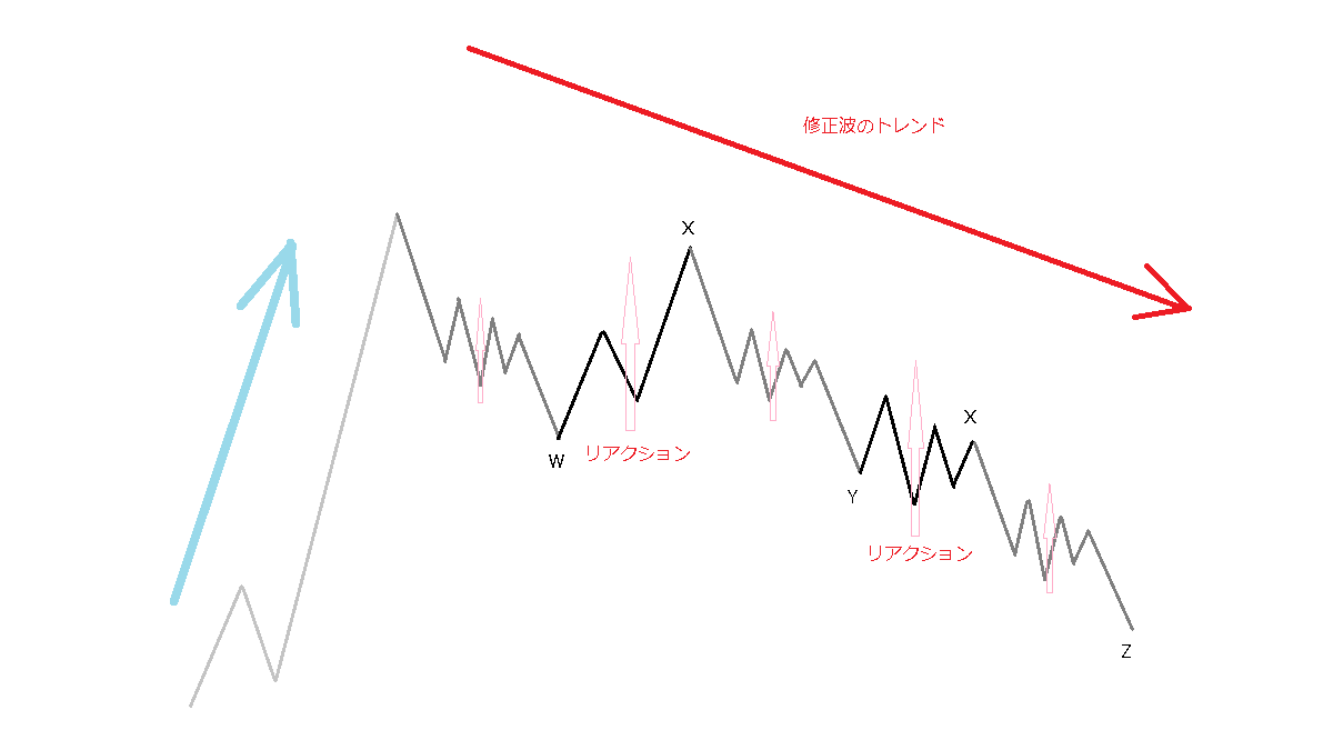 修正波のリアクション波