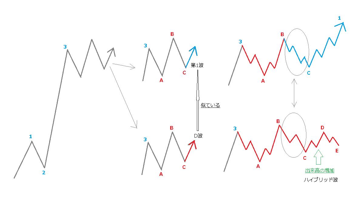 D波と第1波