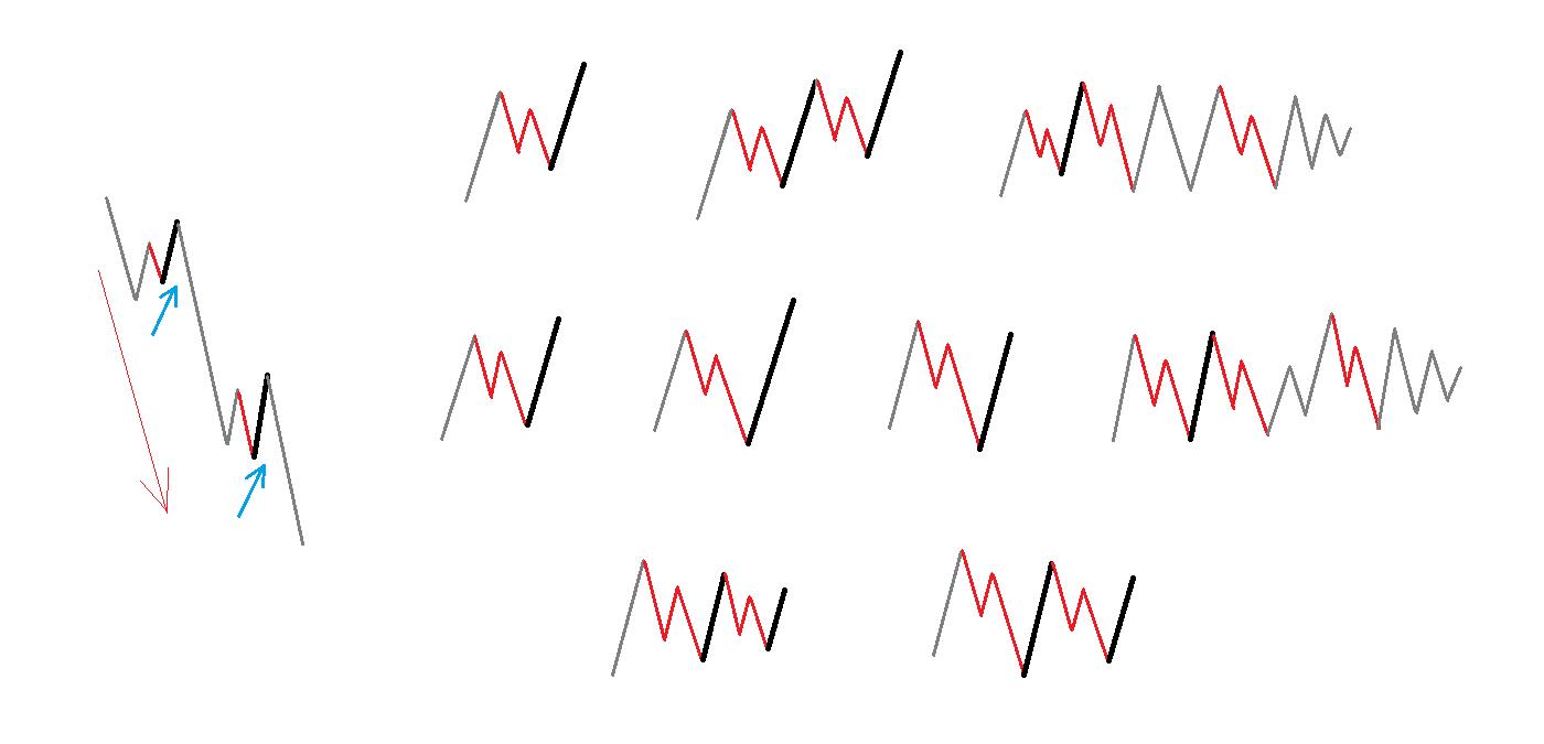 下降する3波動の波