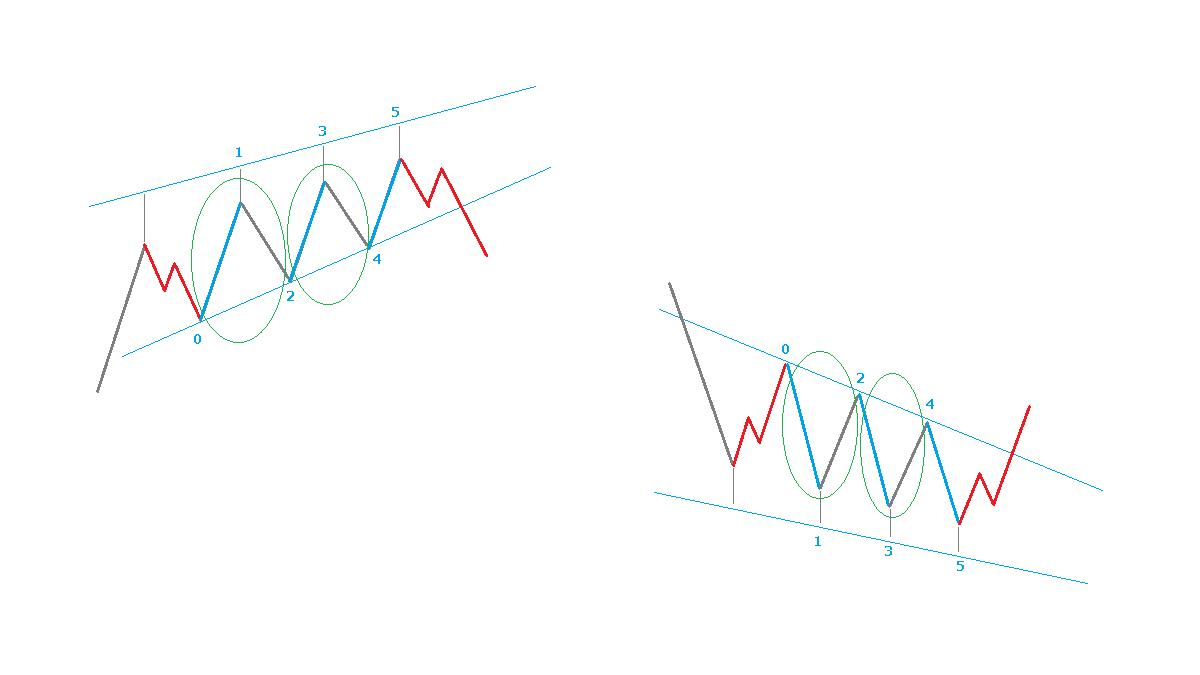 ダイアゴナルのイメージ図