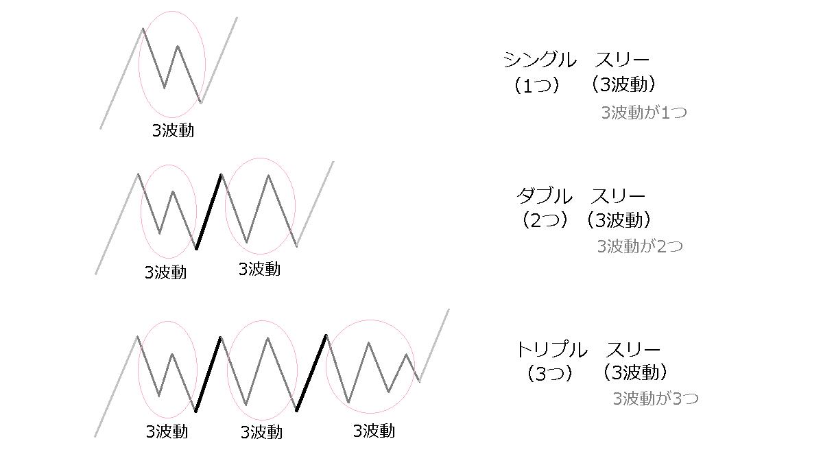 ダブルスリー、トリプルスリーのイメージ図