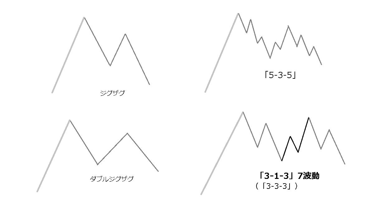 ダブルジグザグの波動-1