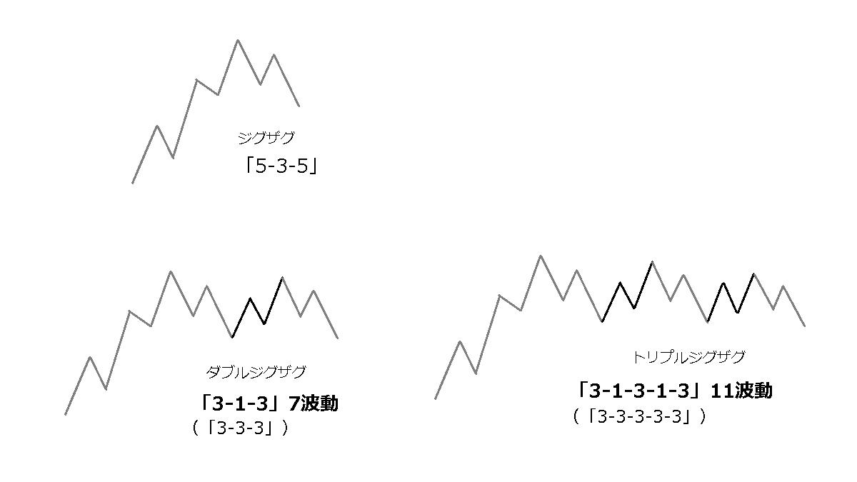 ダブルジグザグの波動-2