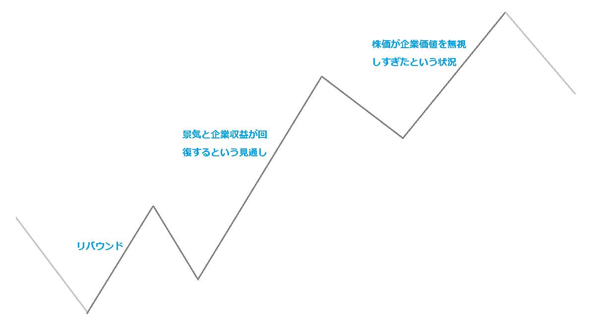 ダウの上昇スイング
