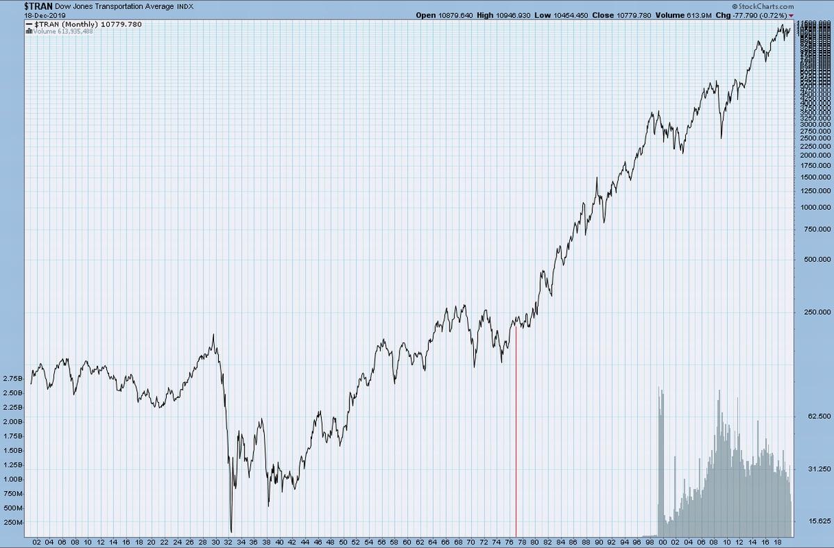 ダウ運輸株平均、1977年のB波