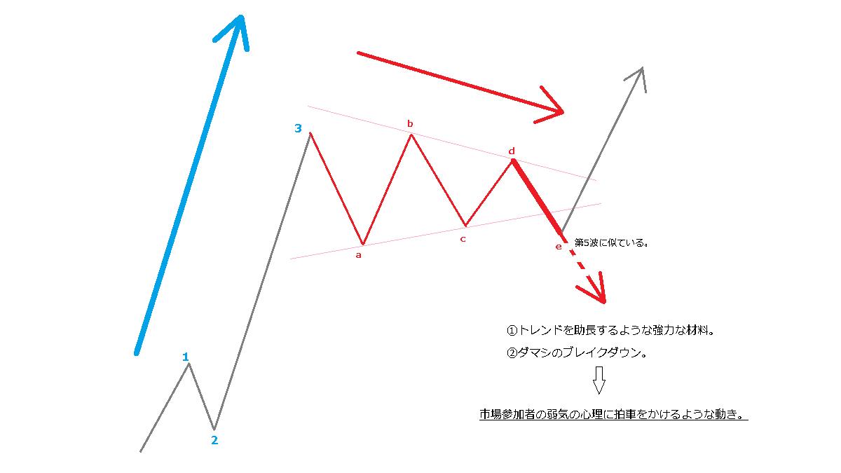 E波の個性