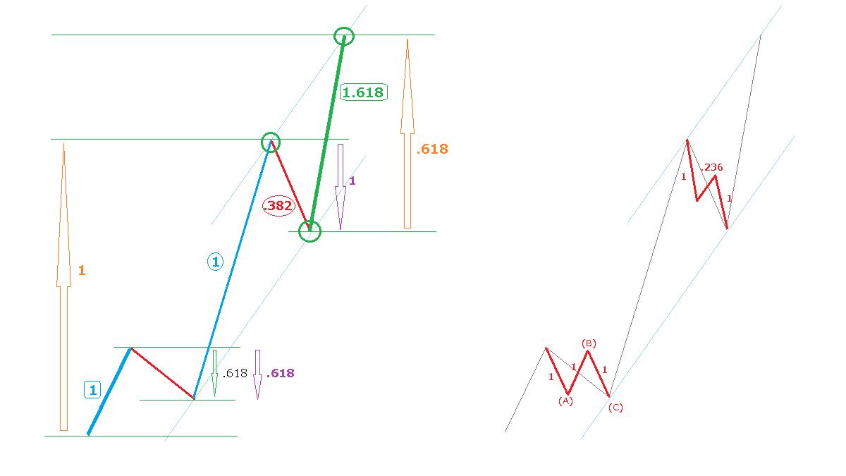 それぞれの波の比率