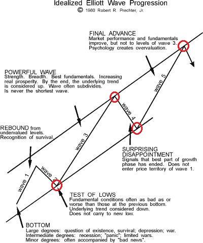 エリオット波のチャネルライン