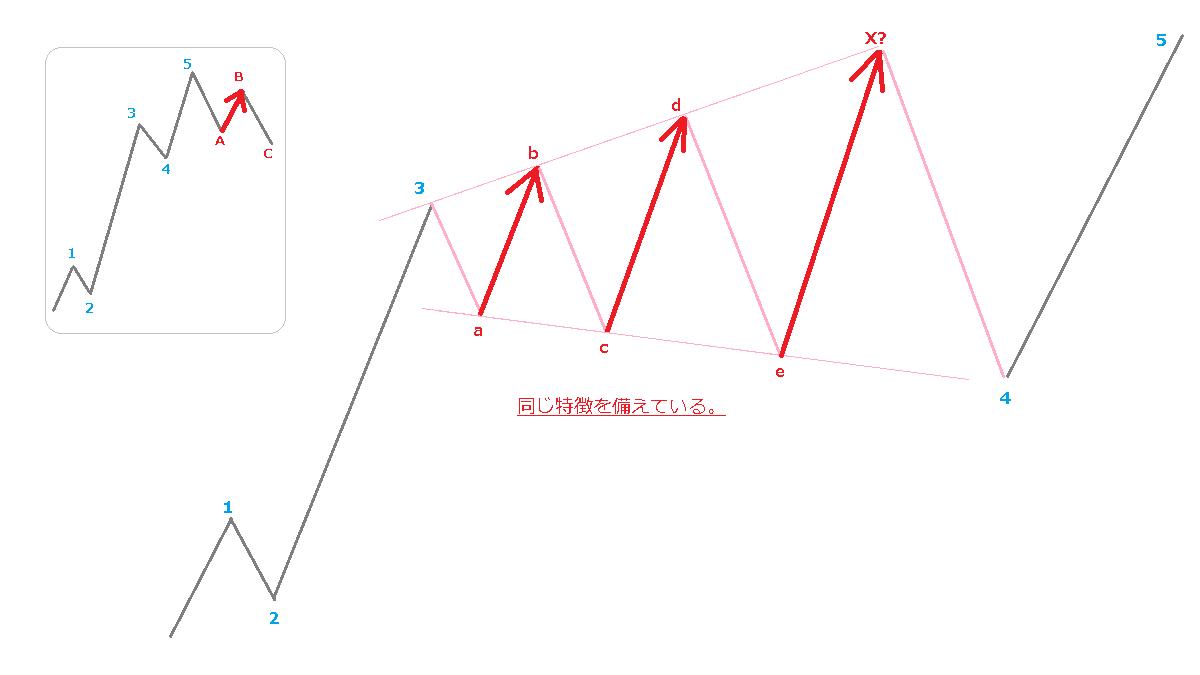 拡大型トライアングルのB波