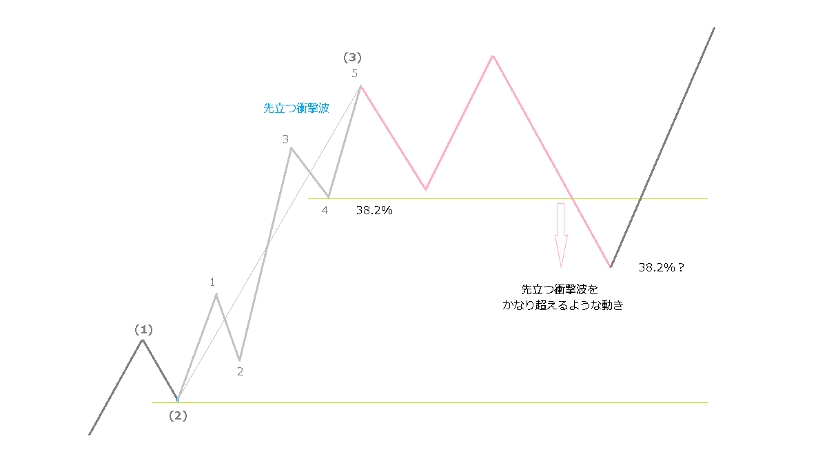 拡大型フラットの値幅-2