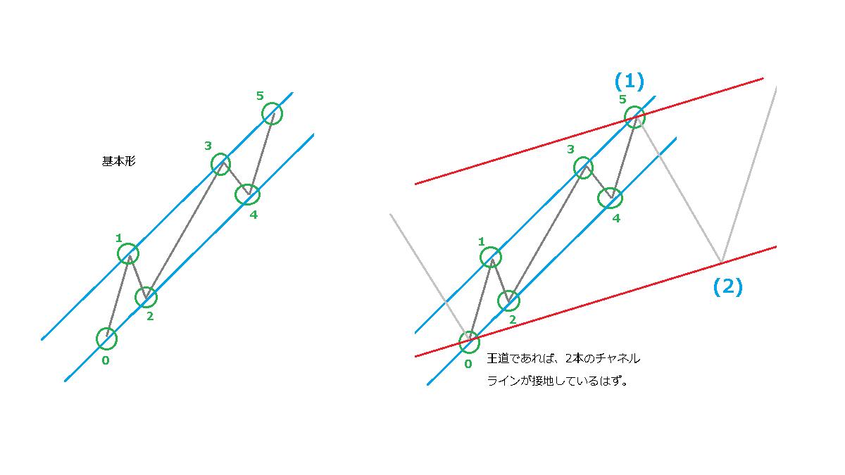 延長のときのチャネルライン、イメージ図1-1
