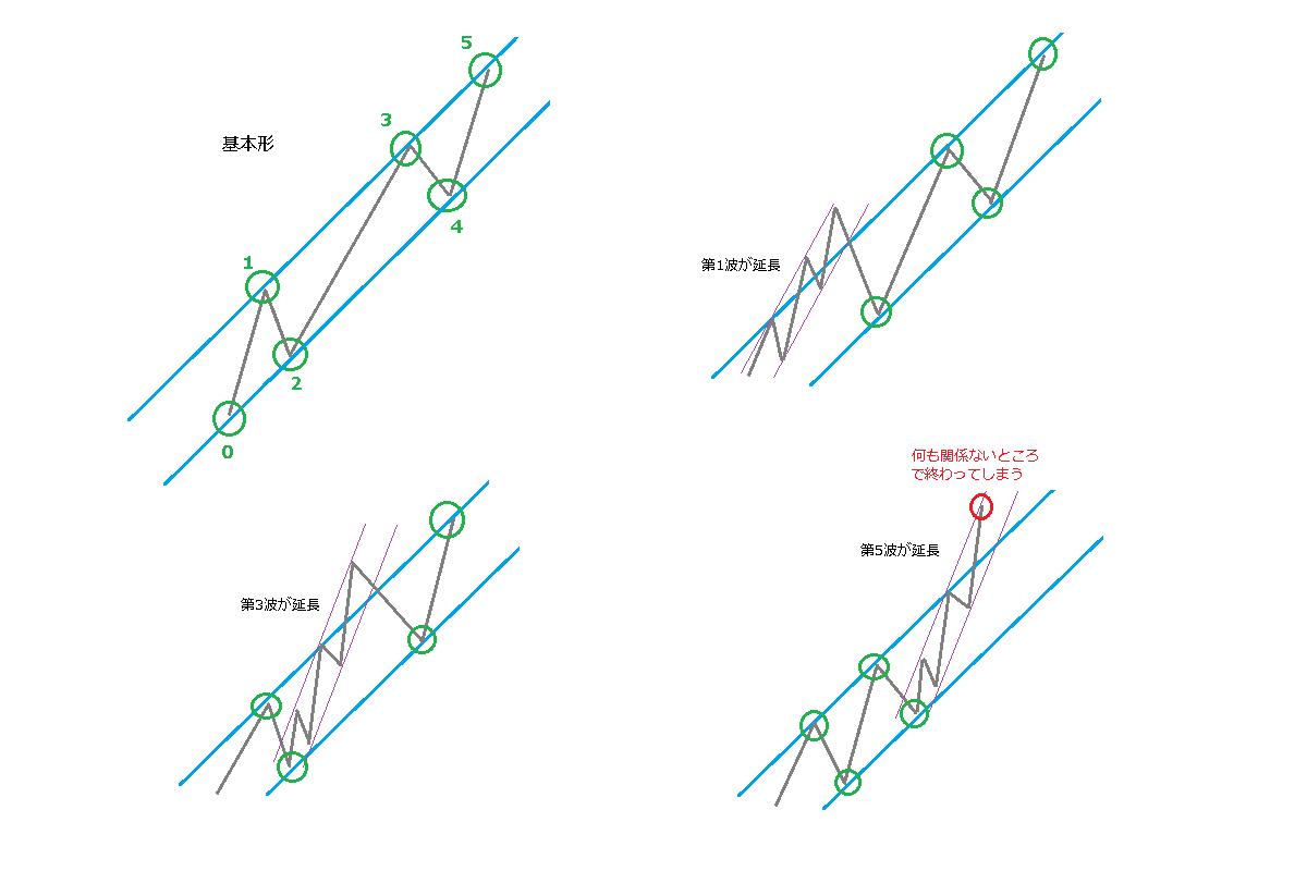 延長のときのチャネルライン、イメージ図1