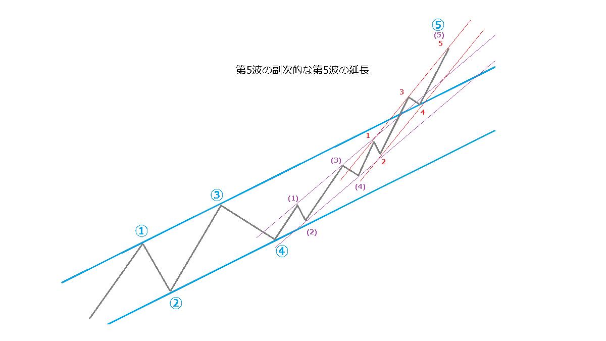 延長のときのチャネルライン、イメージ図10