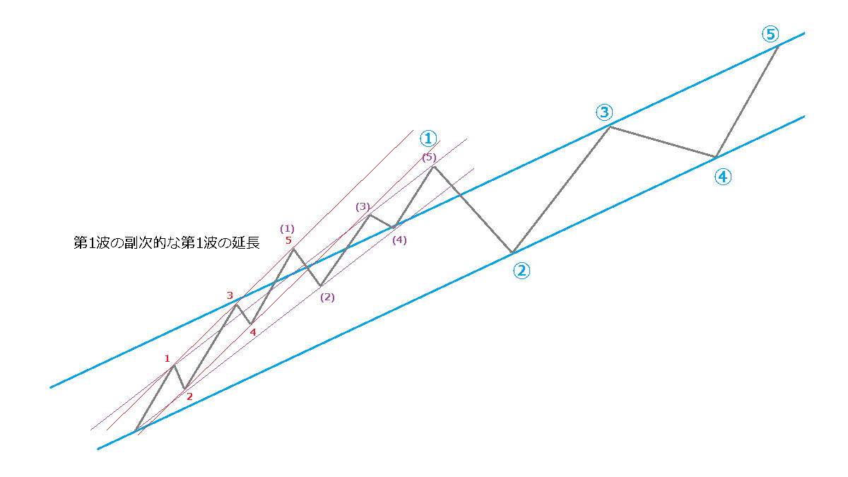 延長のときのチャネルライン、イメージ図2